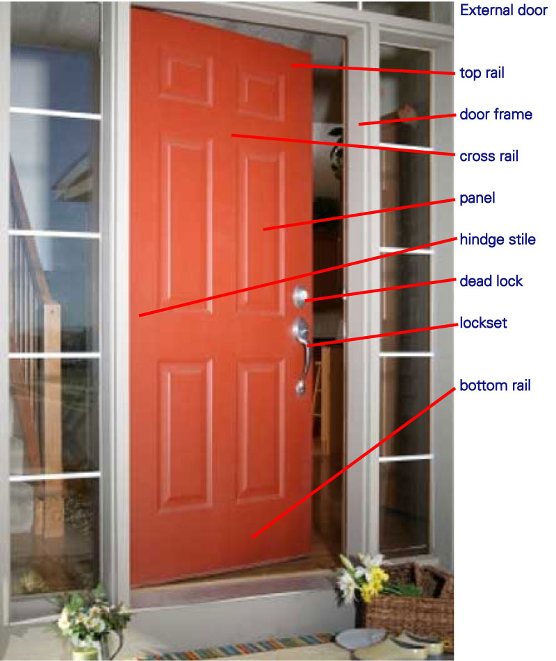 Unitcare best practice door detailed for Doors and doors