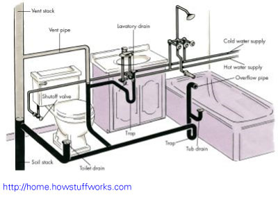 unitcare best practice plumbing supply water