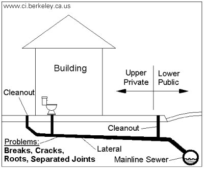 Unitcare best practice maintenance plumbing drains sewer connection diagram ccuart Choice Image